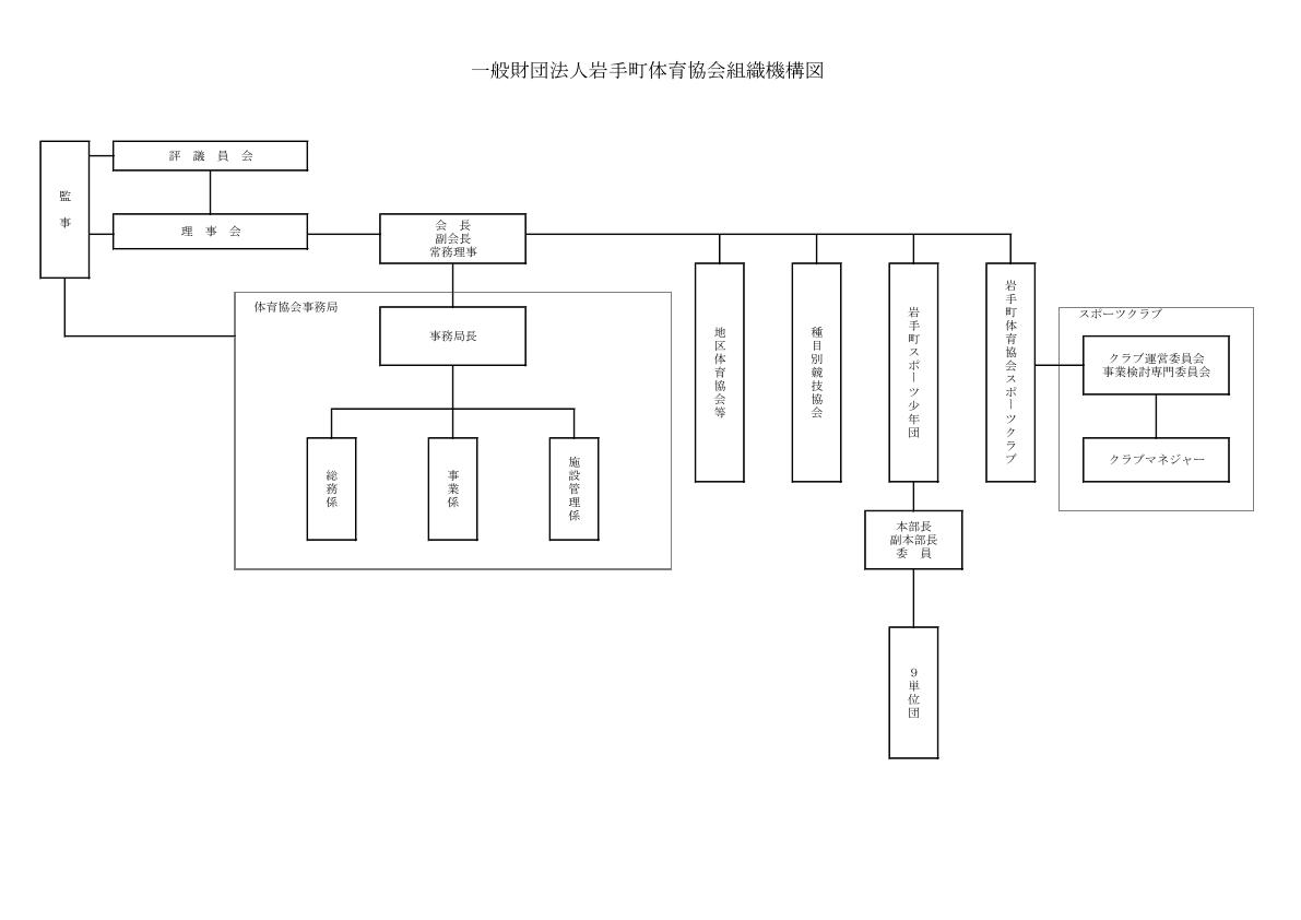 岩手町体育協会:組織図